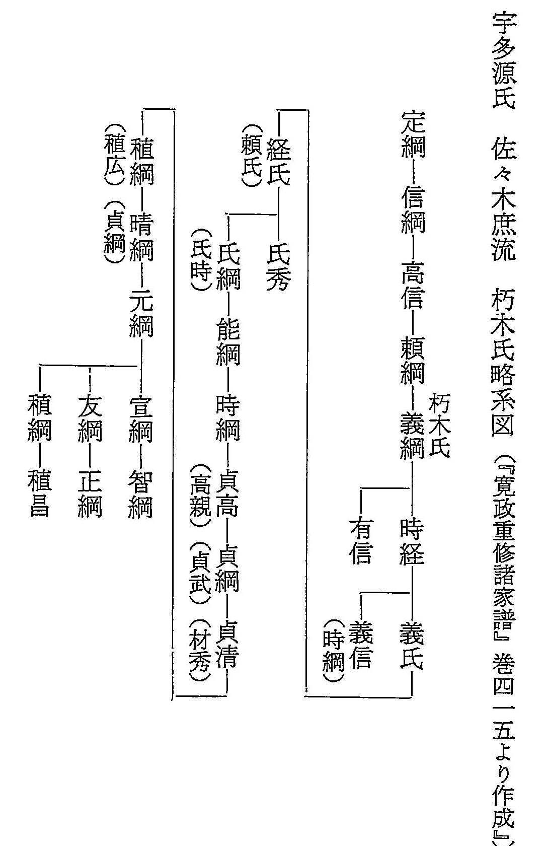 朽木氏略系図